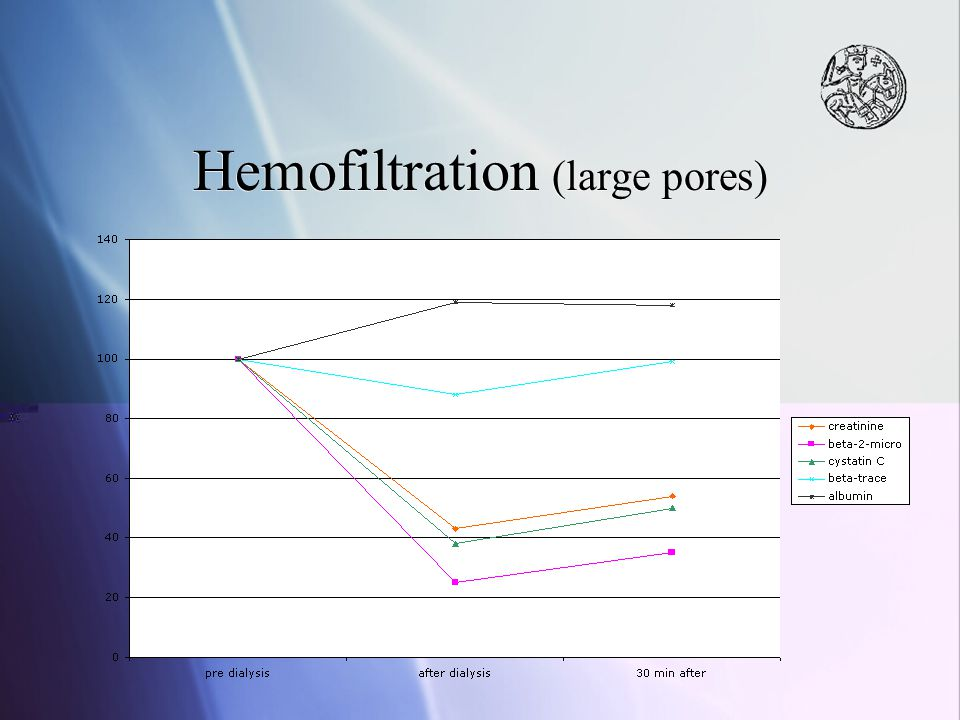 Hemofiltration (large pores)