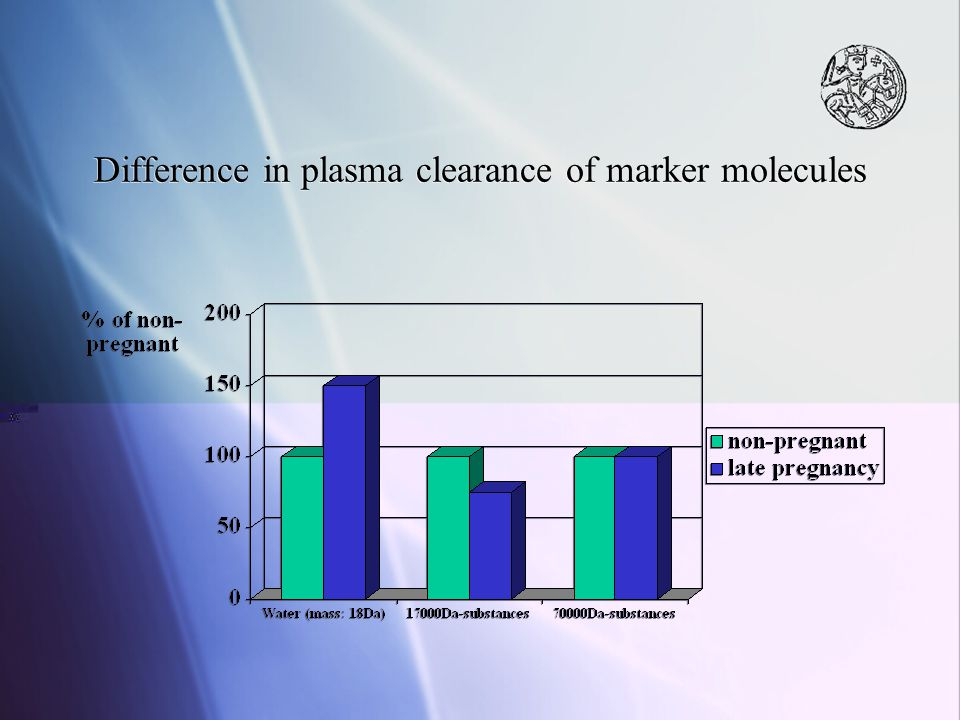 Difference in plasma clearance of marker molecules