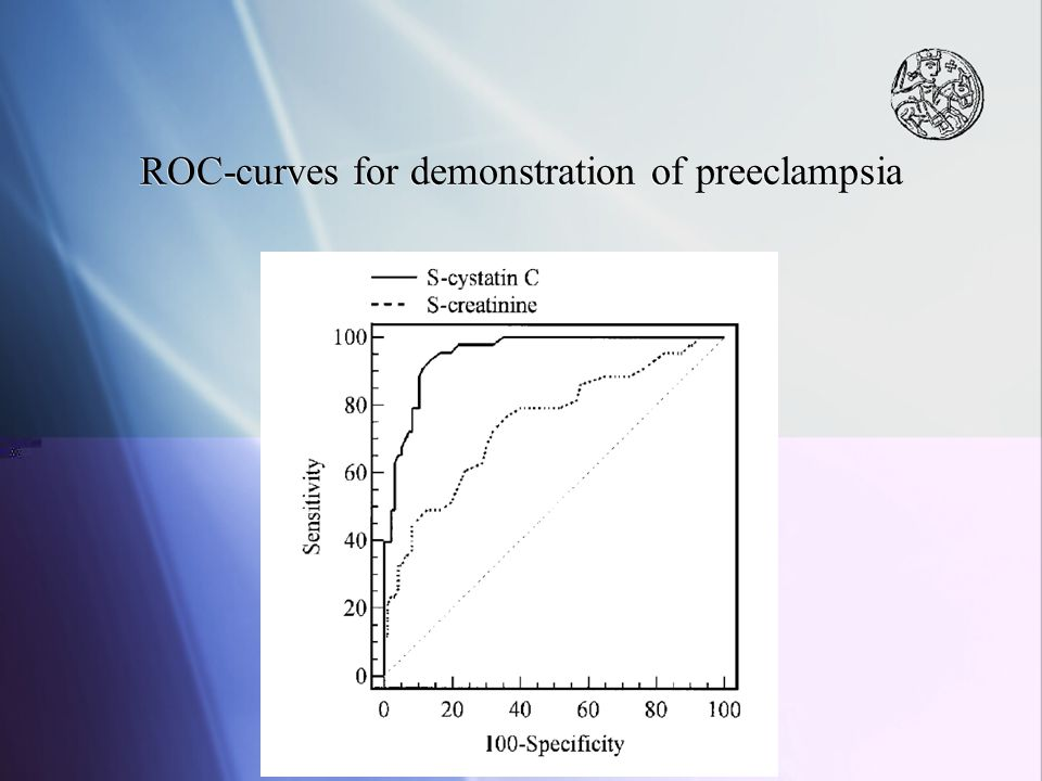 ROC-curves for demonstration of preeclampsia