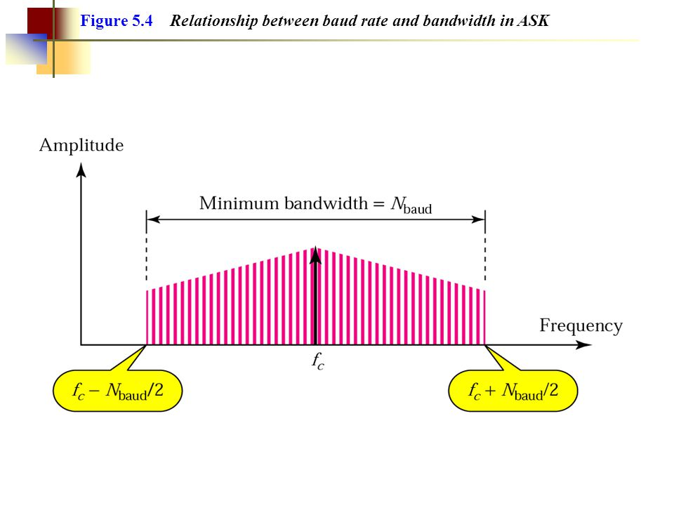 Figure 5.4 Relationship between baud rate and bandwidth in ASK