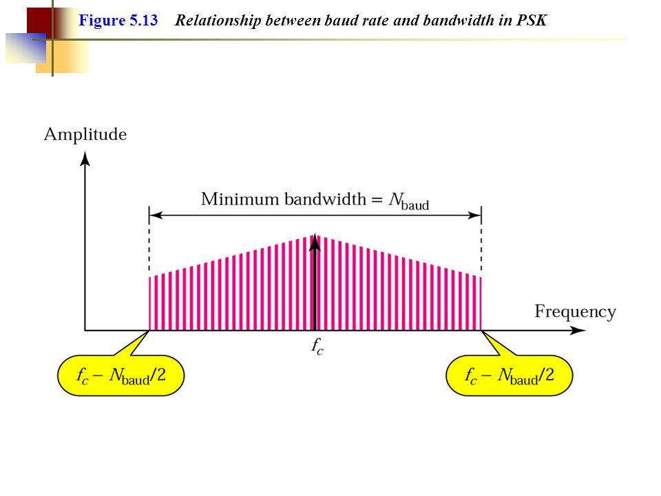 Figure 5.13 Relationship between baud rate and bandwidth in PSK