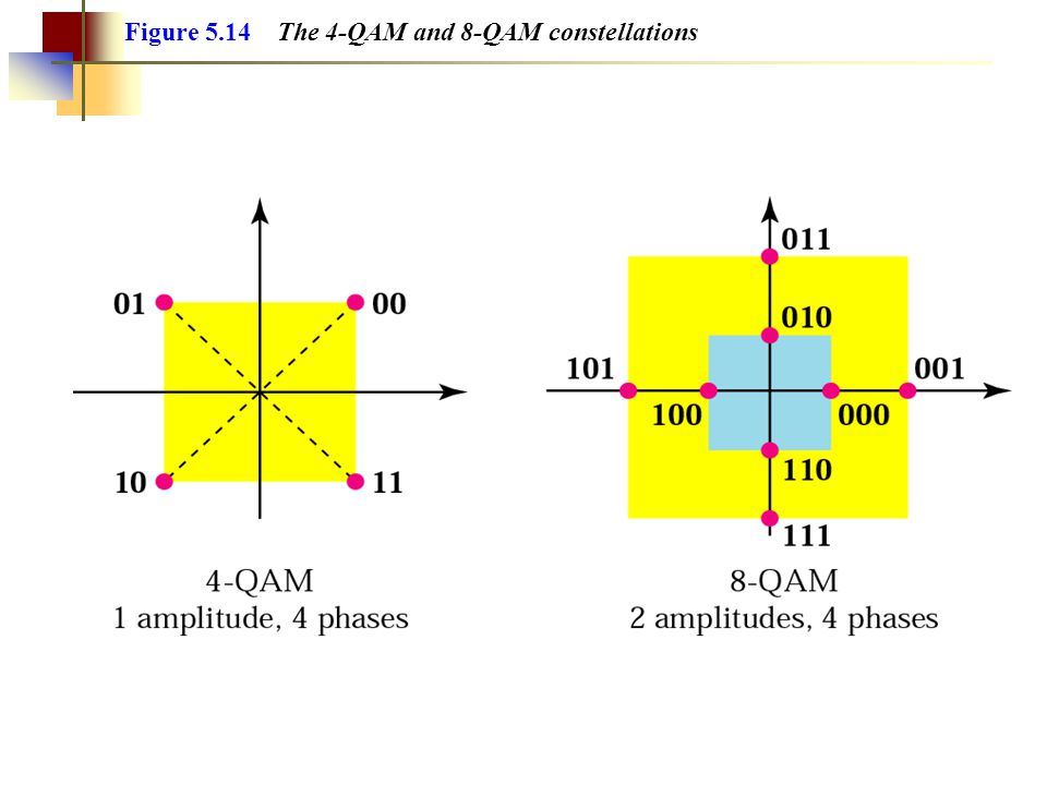 Figure 5.14 The 4-QAM and 8-QAM constellations