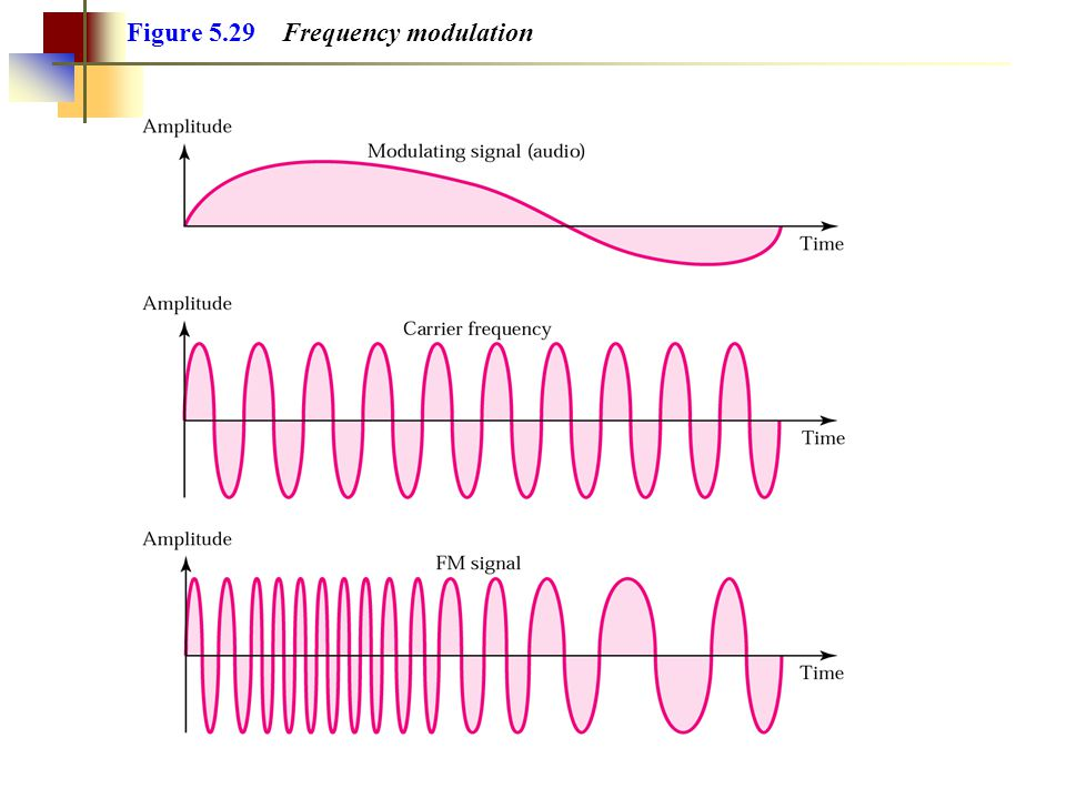Figure 5.29 Frequency modulation