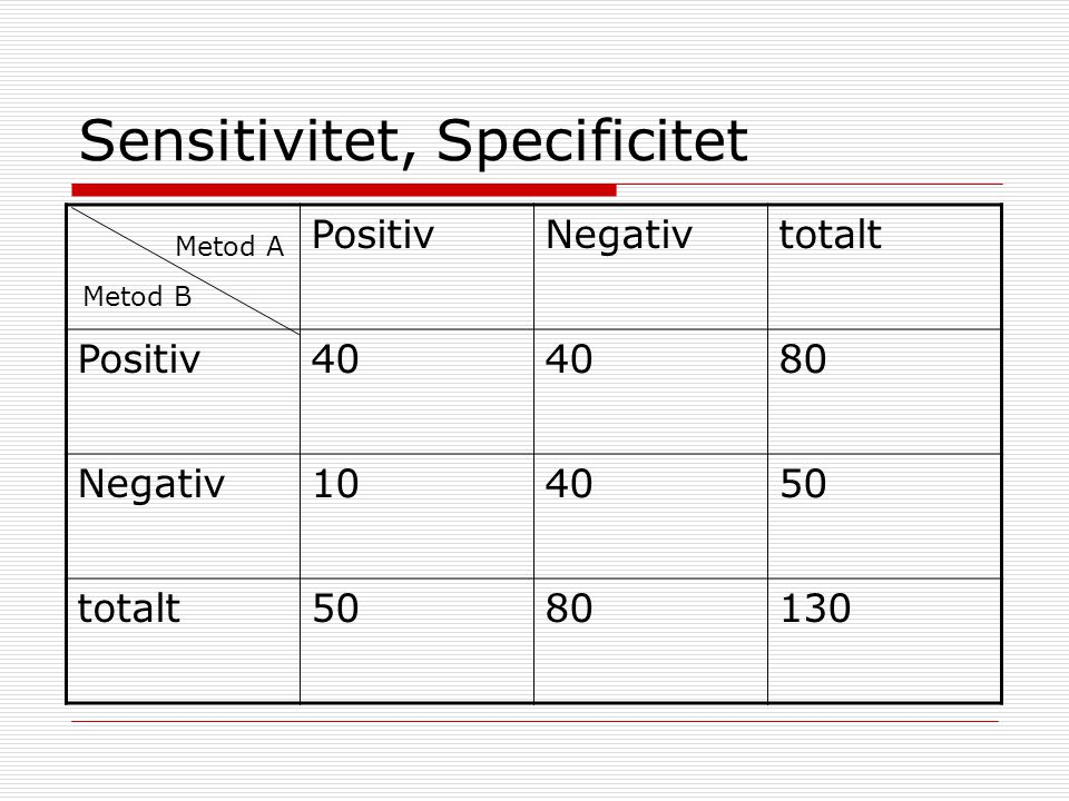 Sensitivitet, Specificitet