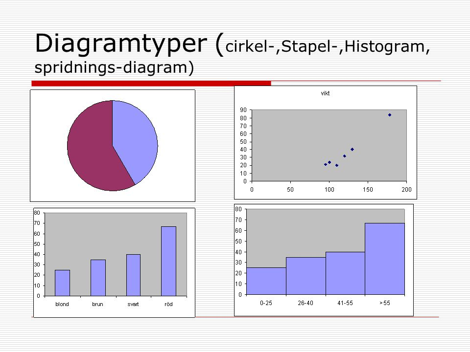 Diagramtyper (cirkel-,Stapel-,Histogram, spridnings-diagram)