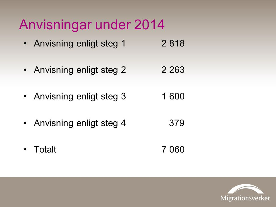 Anvisningar under 2014 Anvisning enligt steg