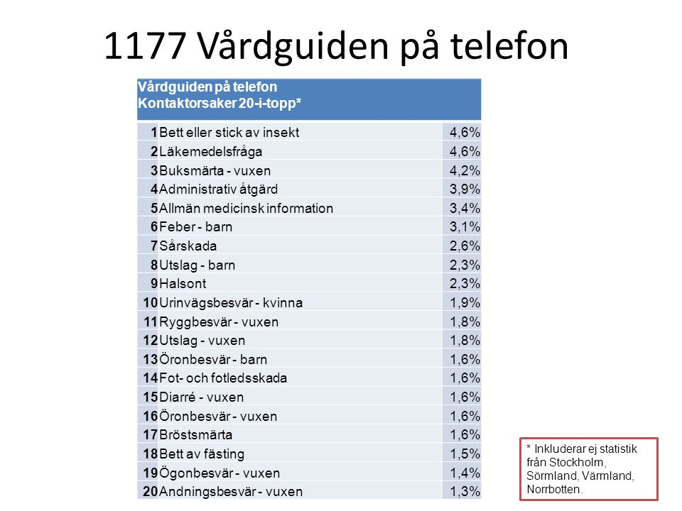 1177 utslag vuxen