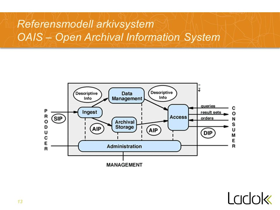 Referensmodell arkivsystem OAIS – Open Archival Information System